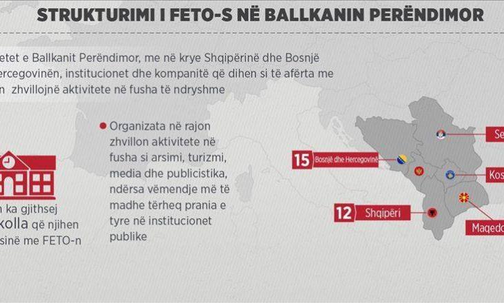 Ndikimi i FETO-së në Ballkanin Perëndimor