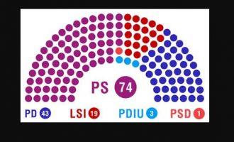 Ja kush do të jenë 140 deputetët e rinj në Kuvendin e Shqipërisë