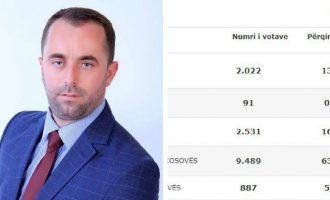 Kandidati për kryetar komune që nuk i mori as 100 vota