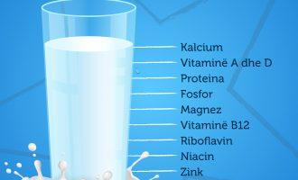 Vlerat ushqyese të qumështit
