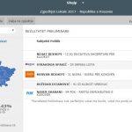 Numërohen mbi 70 % të votave: Komuna me rezultatin më të ngushtë
