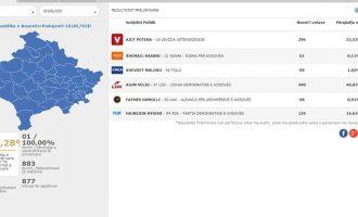 KQZ: Në një qendër votimi në Podujevë votuan 102 për qind
