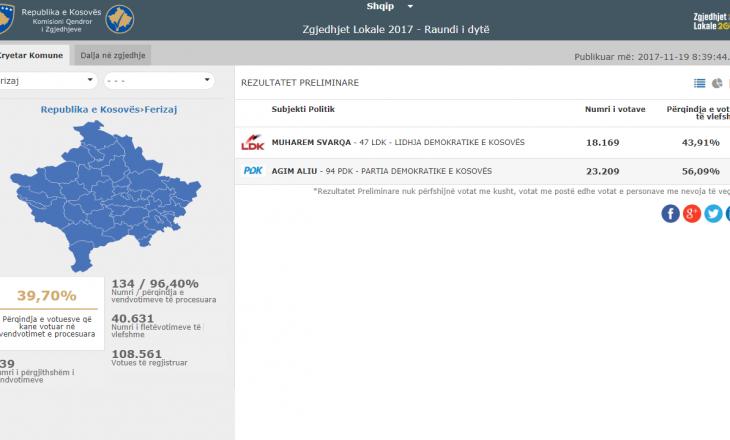 Numëron 96 për qind të votave në Ferizaj: Ky është rezultati