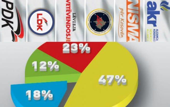 Koalicionet e balotazhit – Kush më kë, kundër kujt?